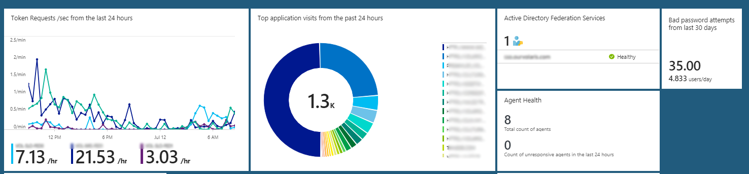 ADFS Monitoring with Azure, OMS, SCOM 2016   SCOM & Other