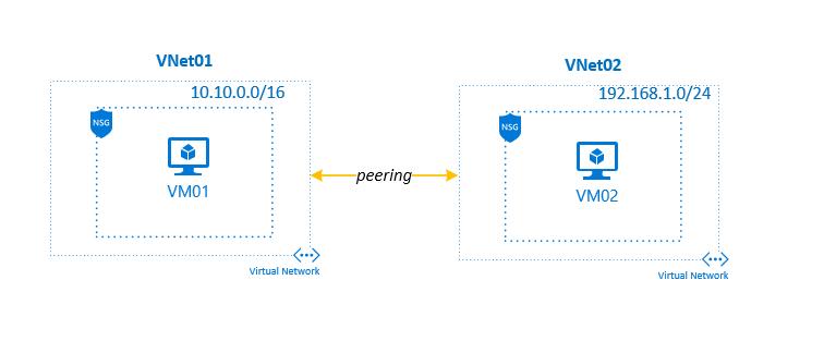 Azure Virtual Network (VNet) Peering | SCOM & Other Geeky Stuff